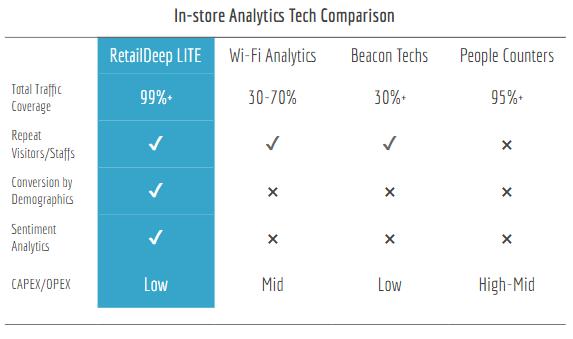 RetailDeep LITE vs Existing In-store Analytic Techs