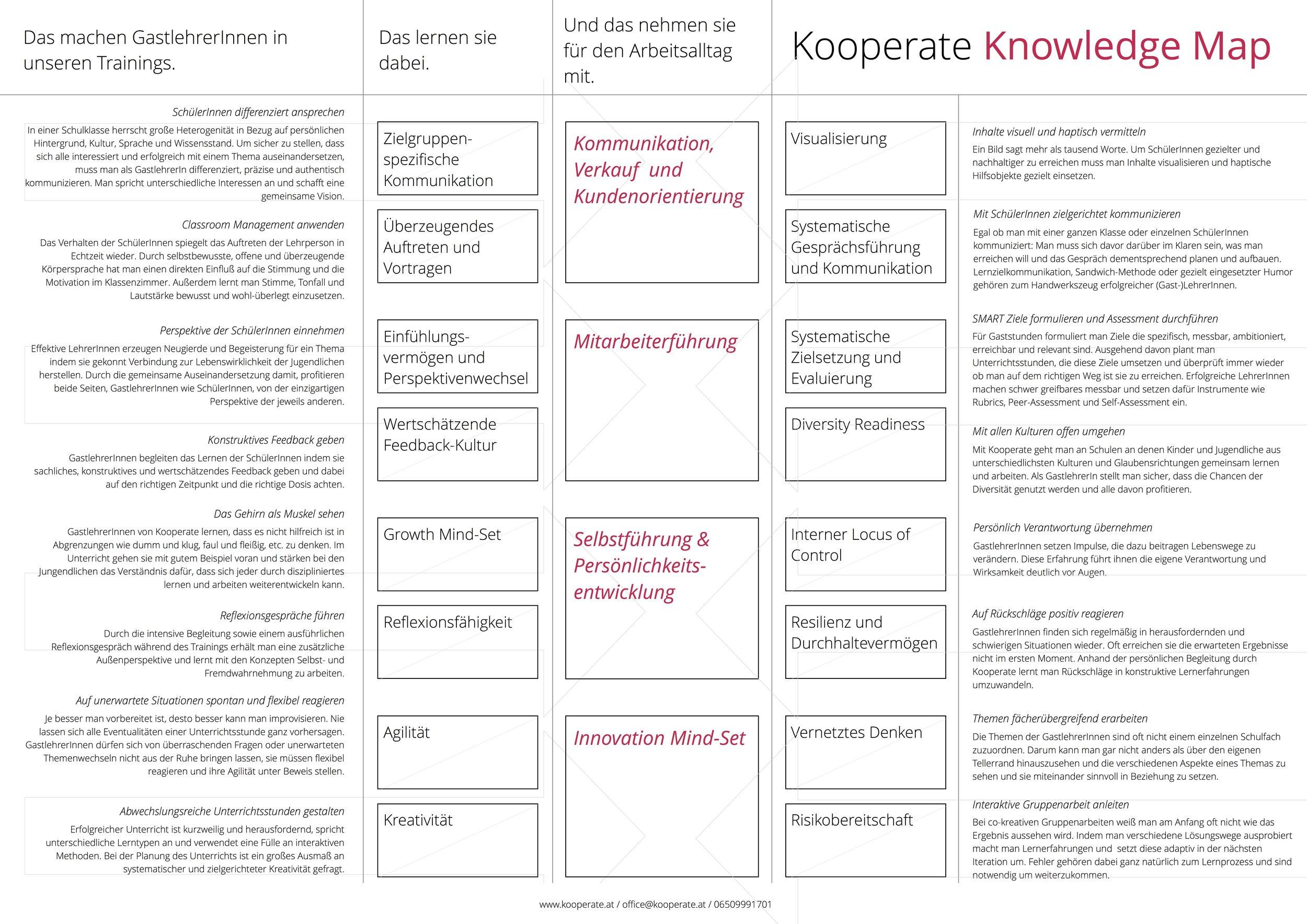 KooperateKnowledgeMap_072017.jpg