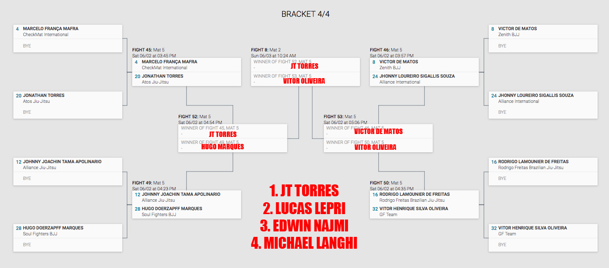 Lightweight is a damned big bracket. And a murderer's row of former champions as well as up and comers. I'll touch on the most noteworthy competitors and match ups. The Vikings have been so impressive as of late, that I think Epsen Mathiesen upsets Celsinho to make a good match in the quarterfinal with Edwin Najmi. Liera could take him down first and completely screw my bracket up; beating Epsen or Edwin would not be abnormal. I see Mackenzie using his control and poise to win over Palito and meet Lucas Lepri in the quarterfinal for the second year in a row. Lepri will almost assuredly make the finals. What is interesting about this bracket is the match up between Piter Frank and Palito, former training partners and student/teacher at Cavaca's in 2010. Now both black belts, they have very different games- Rollo, being very technical and concentrating on the feet, and Frank, a more dynamic athlete with lots of flying attacks and dangerous armlock submissions. The third bracket is again a toss up, with Iwasaki, Langhi and Canuto all on the same page. It is hard to bet against Langhi's spider guard and control, even against Iwasaki's top pressure and Canuto's gameness. I see no one, not even Vitor Oliveira, stopping JT from entering the semi final. He has beaten Langhi before two years ago, and I think he has the determination to do it again. But this time, I have another gut feeling that American #6 enters the history books. Lepri has only competed a handful of times since last year's world championships, and with the determination and hard work of JT, and the momentum from his win at ADCC, I can see it happening for him this year.