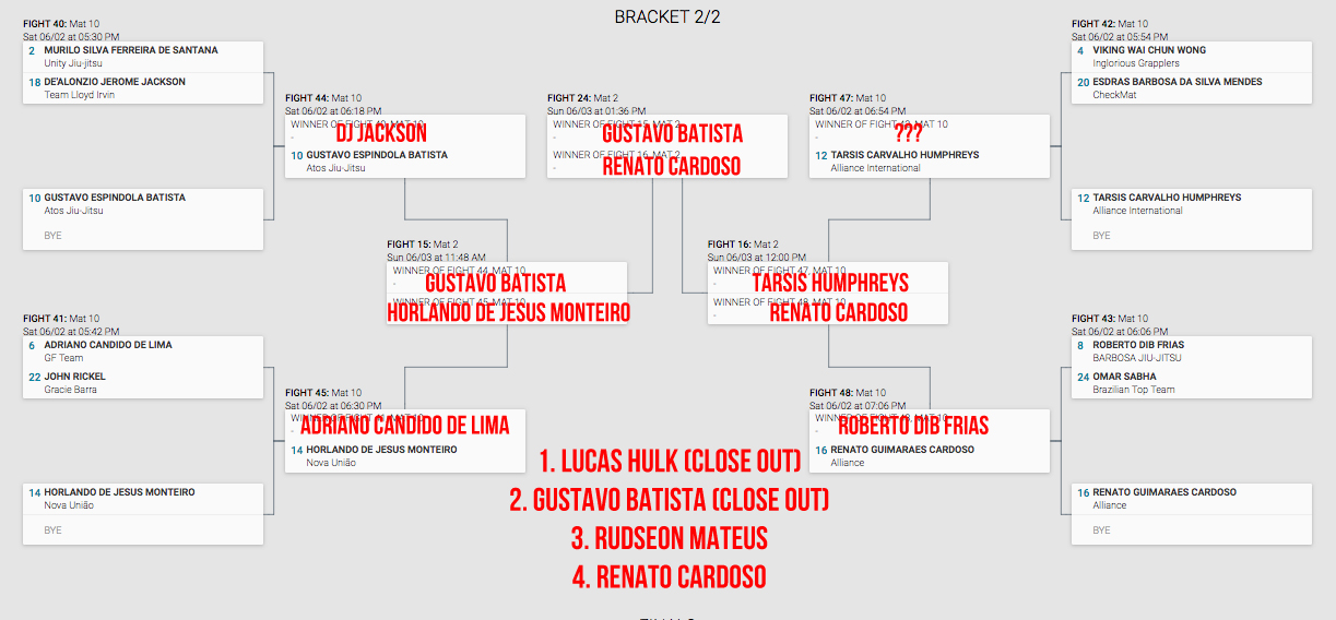 Middle heavy is the one of only two divisions I predict to be closed out this year. Up and comer Gustavo Batista will make a mark, and Hulk, between his recent past performances, as well as his bracket placement, looks unstoppable. The most interesting match in this bracket to me will be Renato Cardoso and Tarsis Humphreys which has the potential to elicit fireworks/