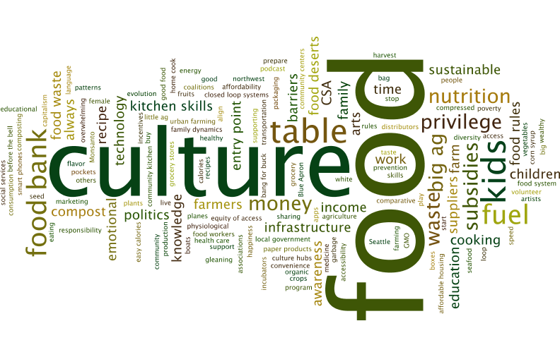 All wordle.png