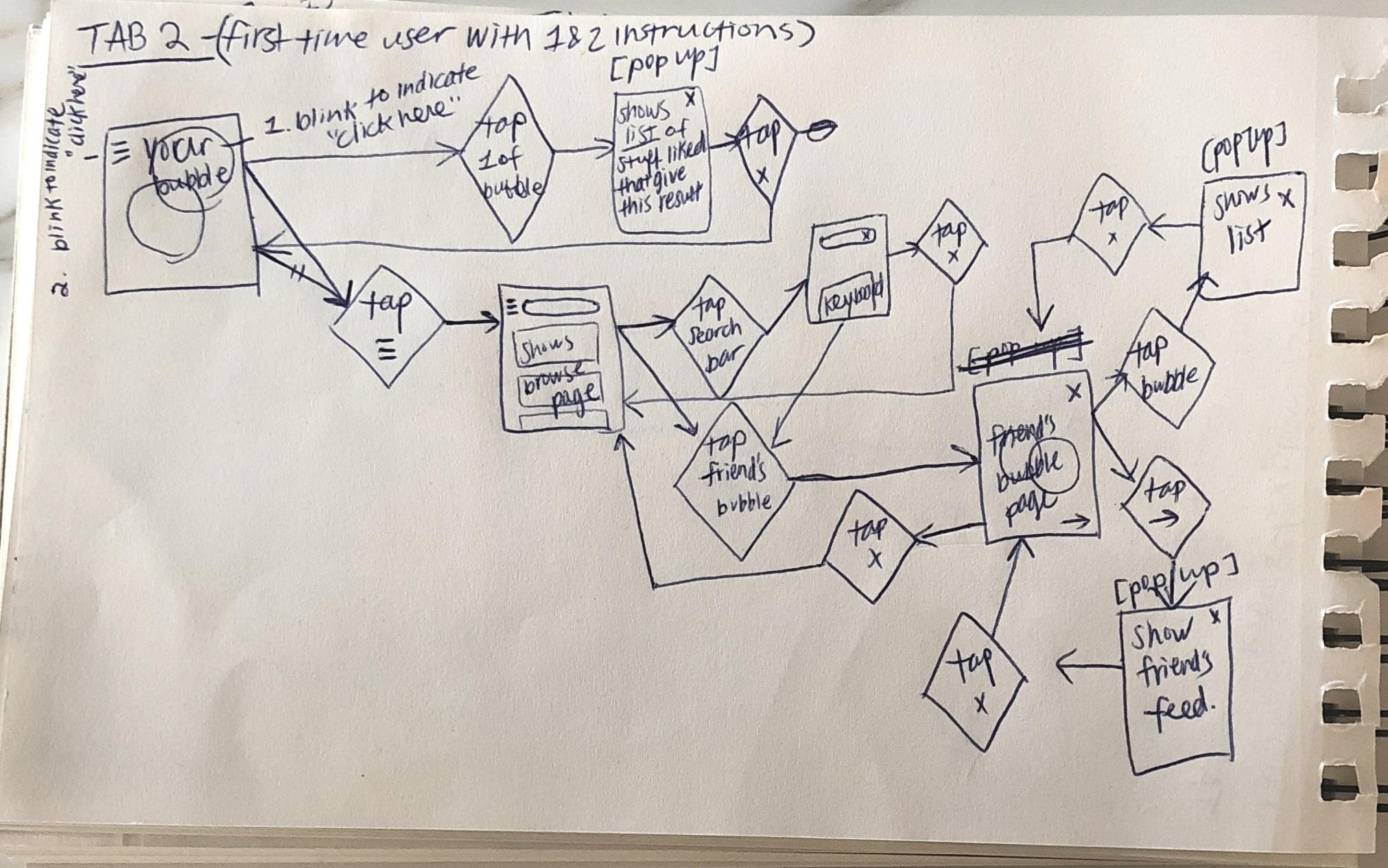Sketch of user flow diagram 2.