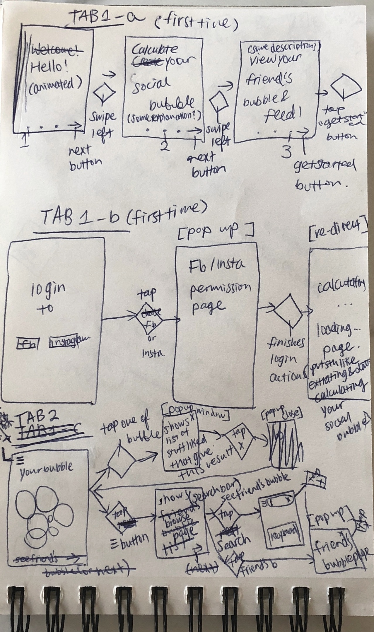 Sketch of user flow diagram 1.