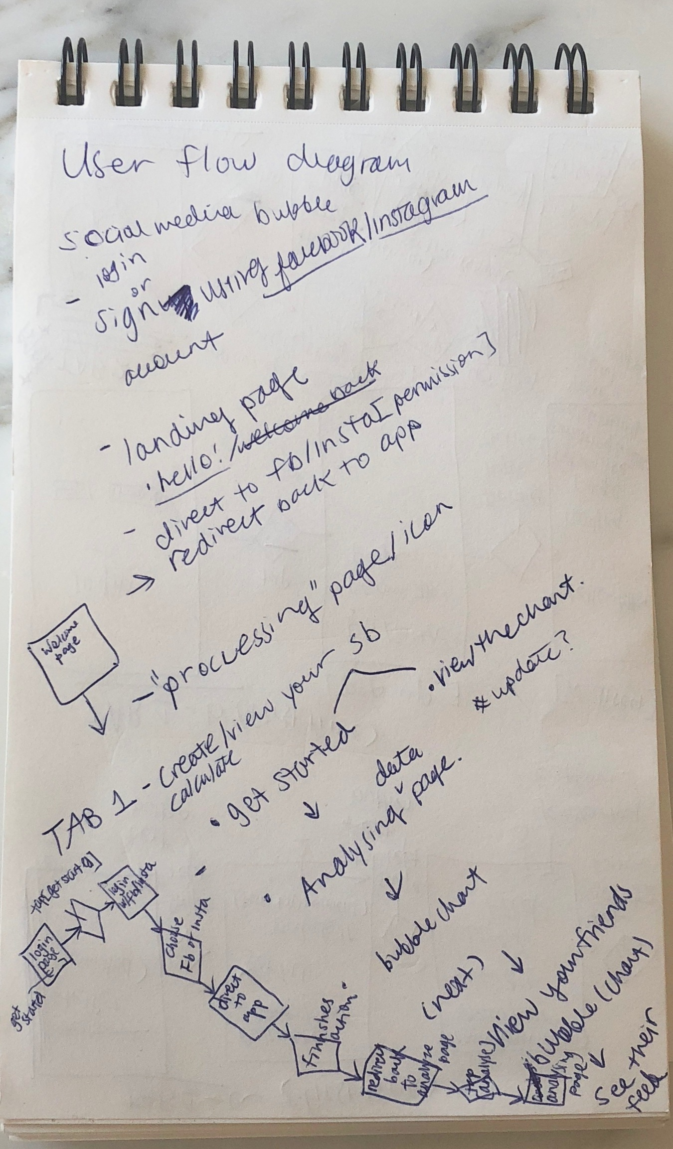 Notes about user flow diagram and features to include.