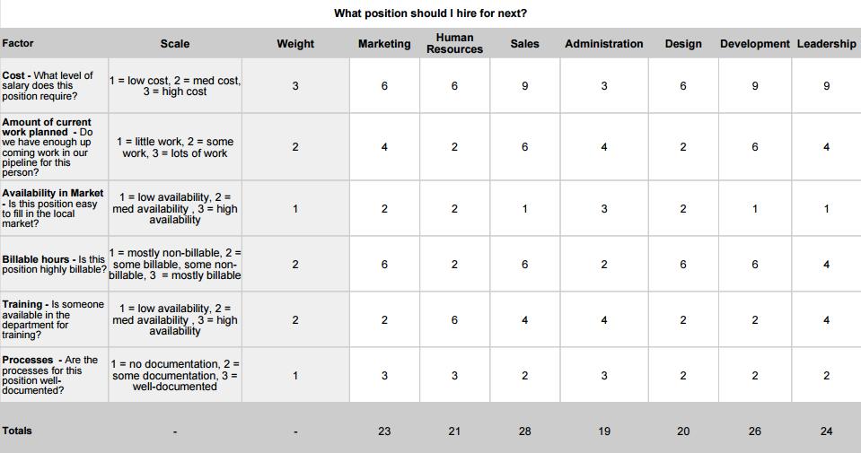Sample_Decision_Matrix-_What_position_should_I_hire_for_next-_-_Sheet1_pdf.png