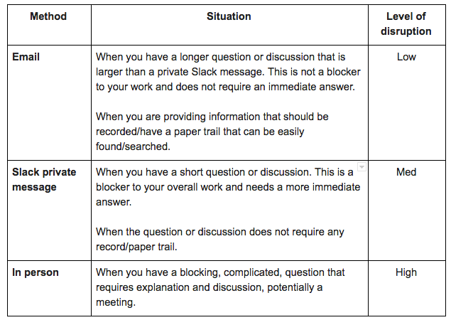 Communication Triage Rules