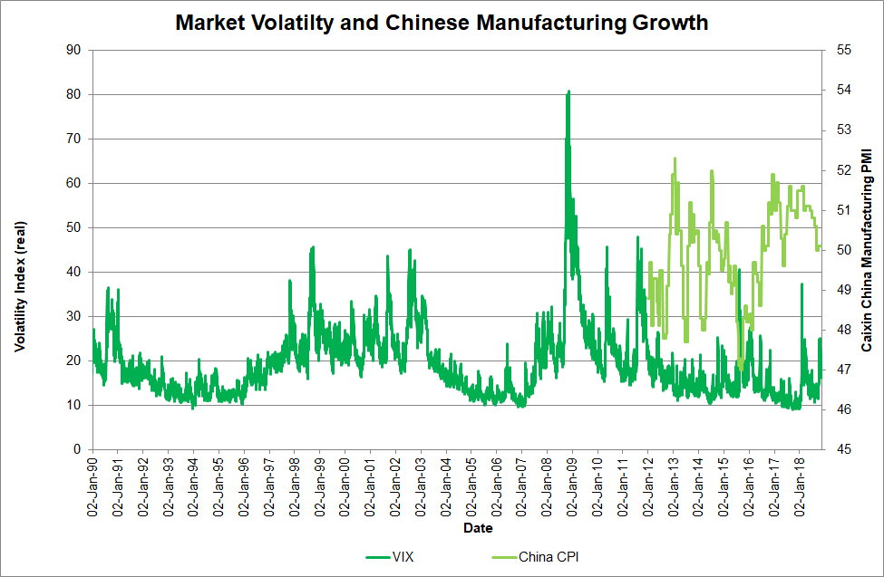 Greenfields considers that despite a recent jump in global volatility, as measured by the  VIX index , there is an overall neutral trend. Growth in  Chinese manufacturing , a major demand source for metals, has been on a strong upward trajectory since mid-2015. In Greenfields' opinion, the decreased volatility and increased manufacturing trends bode well for future metal demand, which in turn may result in higher metal prices.