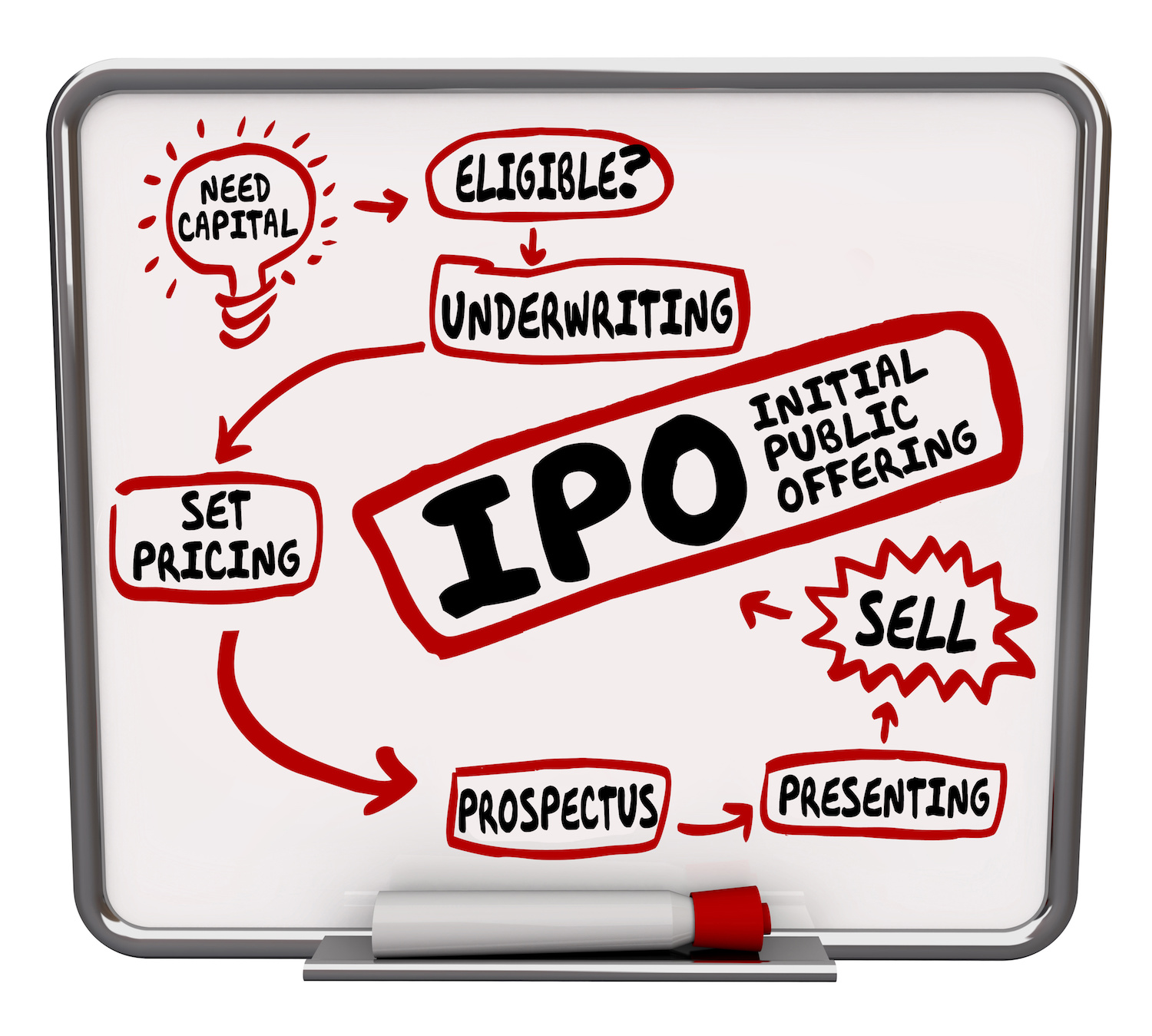 What is an IPO and how can I buy into it img.jpeg