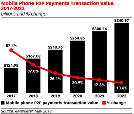 Mobile Wallet Transactions in the US are seeing considerable growth.