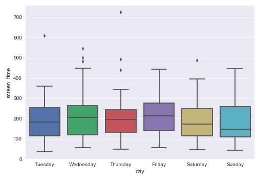 Box-plot of outcome measure, screen-time, across days.