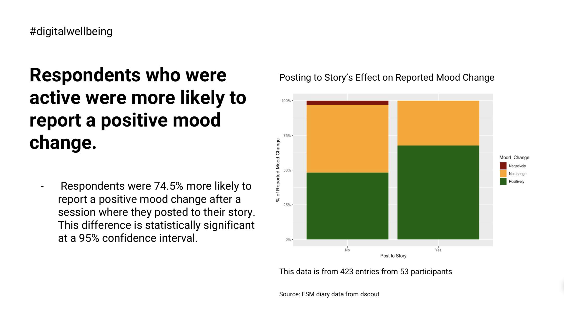 Stacked-bar plot showing distribution of valence for participants who did not post a story within a session(left) and those who posted a story within a session (right).