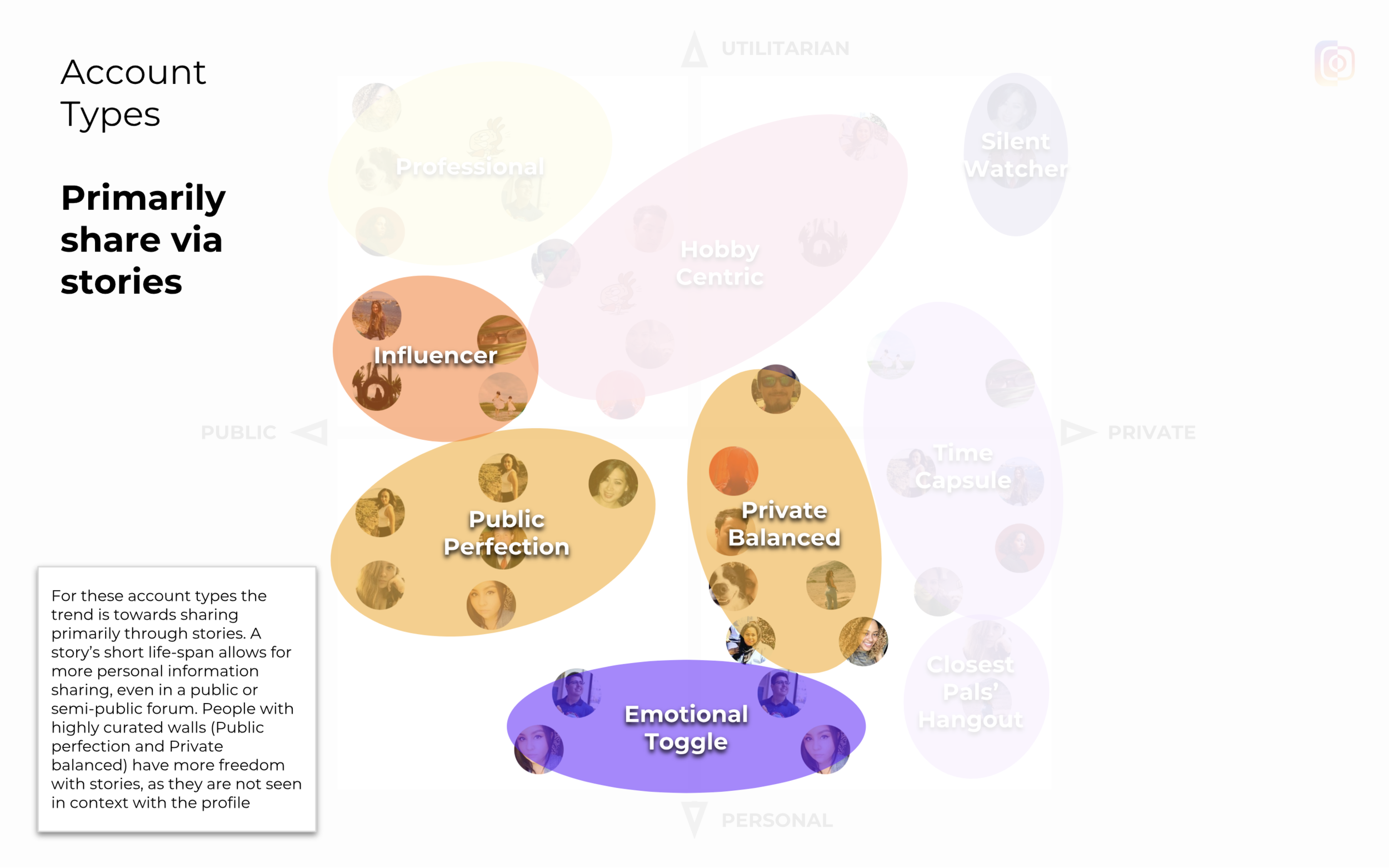 Clusters formed based on frequency of user behavior, such as number of posts to stories.