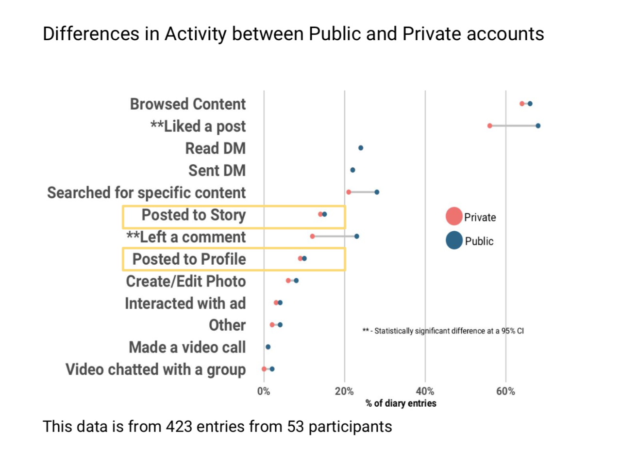 Dumbbell-plot shows differences in frequency of tasks completed in Instagram for Private vs. Public accounts