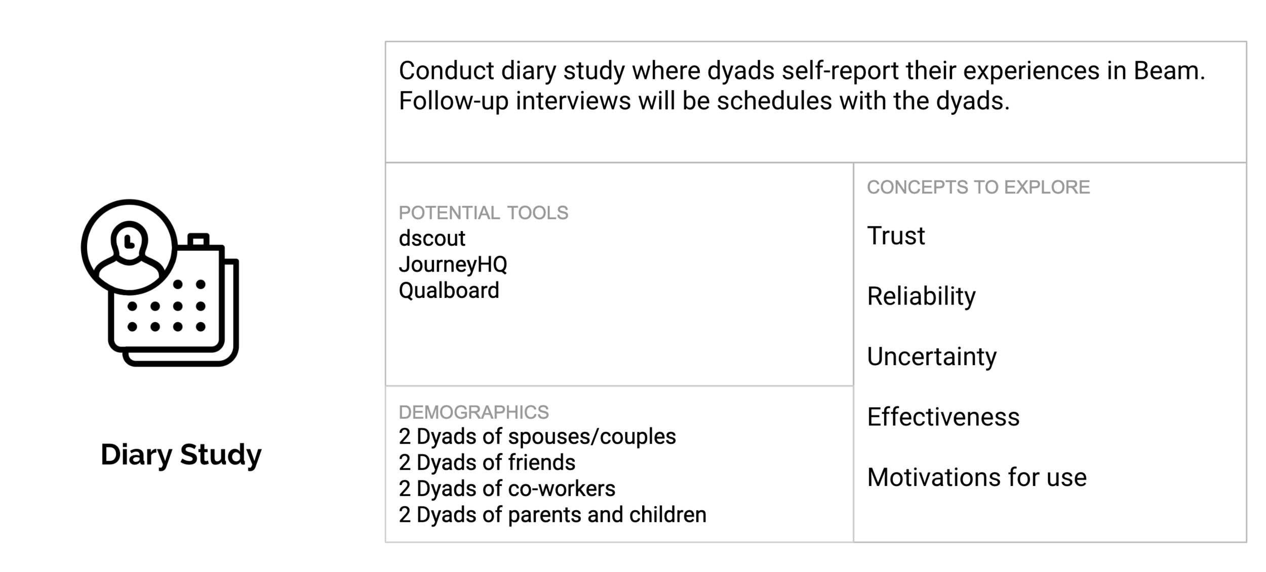 Conduct diary study with dyads of the product over 3 weeks.