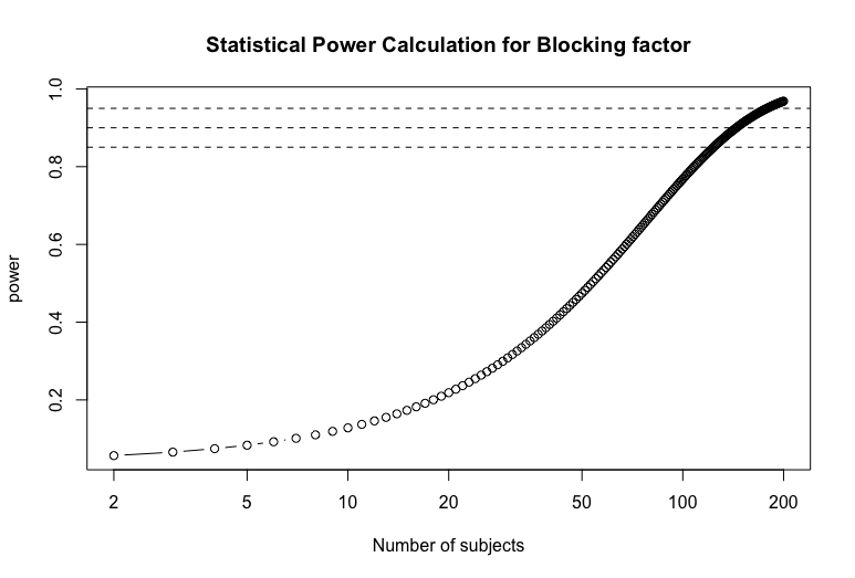 Sample size (n=20) gives a statistical power of 20%. This means that there's only a 20% likelihood that the study would detect an effect when there is an effect there to be detected.