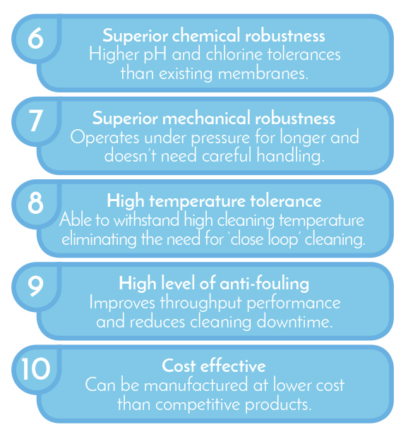 10 important points about hydroxsys membrane tech 3.jpg