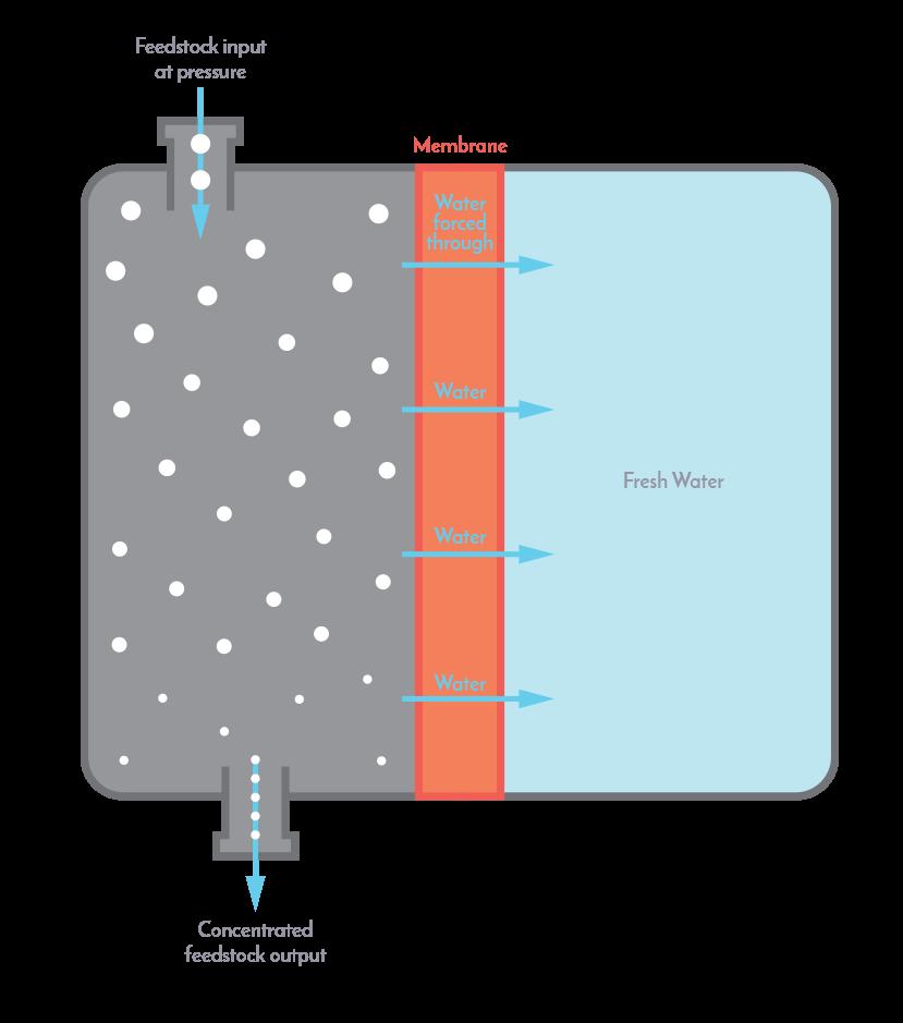Reverse_Osmosis_Diagram.png