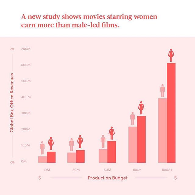 💁🏼‍♀️💁🏿‍♀️💁🏽‍♀️💁🏻‍♀️💁🏾‍♀️ #Repost @hellosunshine ・・・ A new study from #CreativeArtistsAgency and @shift7 looked at performance between female-led films and male-led films. Of the 350 movies they studied between 2014 and 2017, only 105 featured female leads, while 245 were led by male actors. But movies starring women outearned male-led movies… and the films that passed the #BechdelTest made more at the box office than those which didn't. Telling 👏 diverse 👏 stories 👏 matters 👏