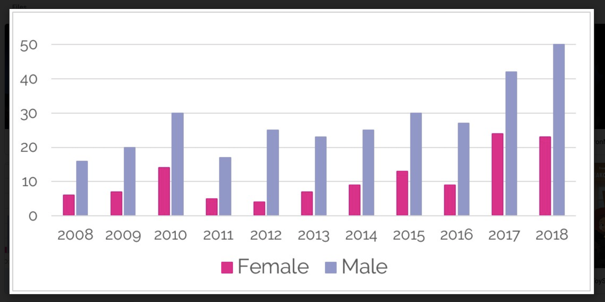 Visuals and gender discrepancy data courtesy of  Kegel8 .