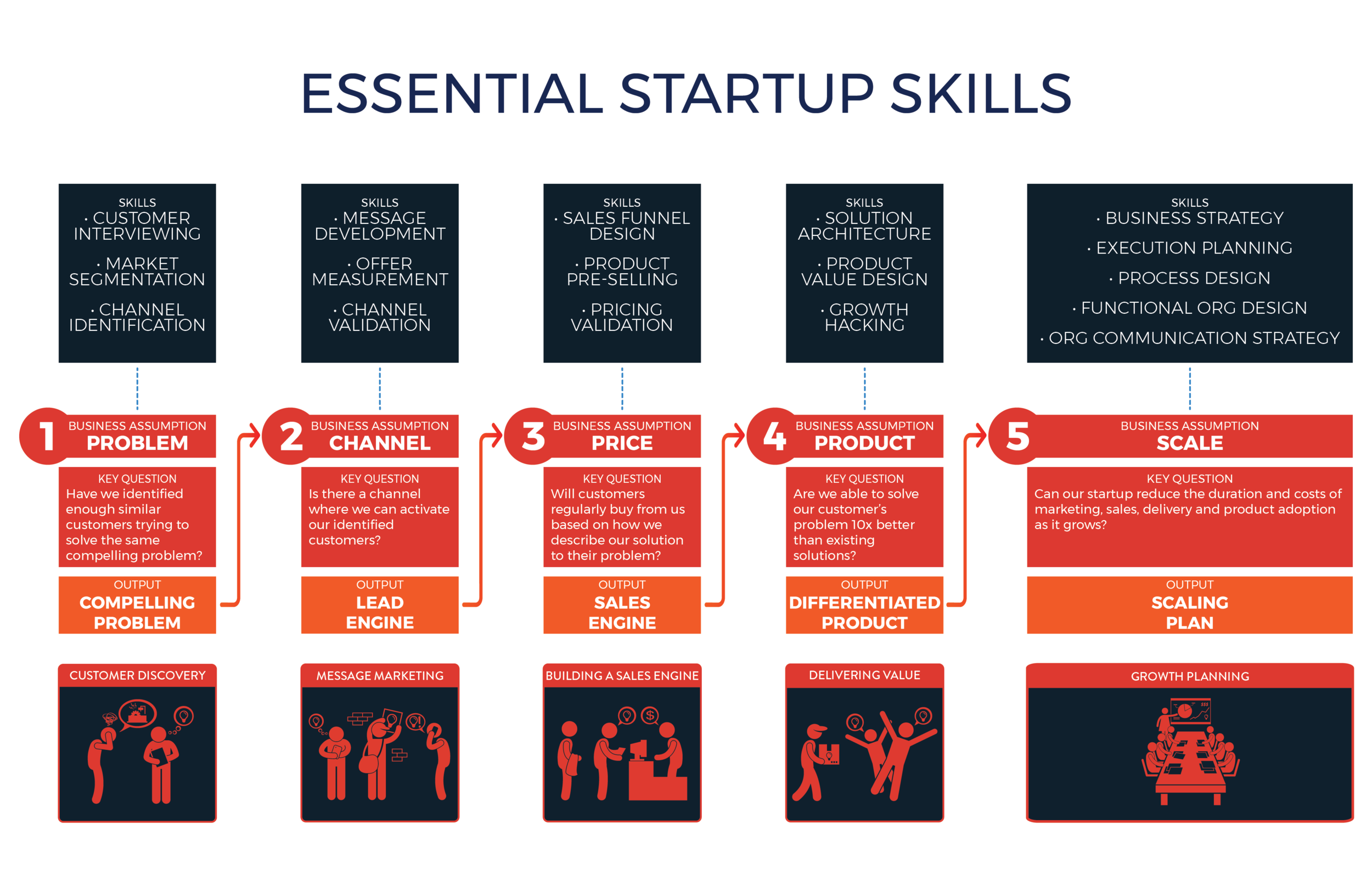 Essential Startup Skills 2-01.png