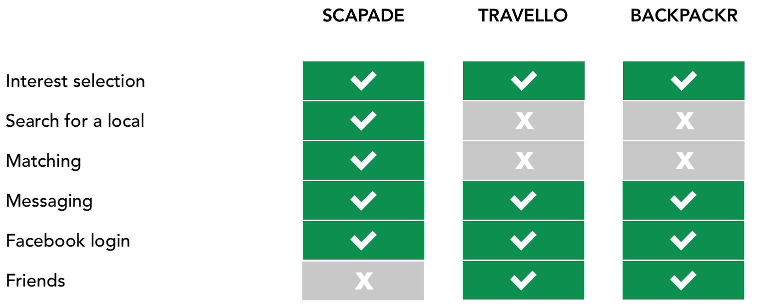 Scapade feature analysis.png