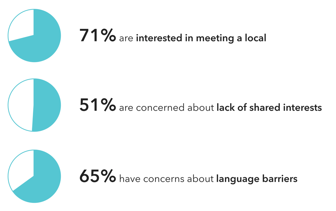Findings from second survey with target users