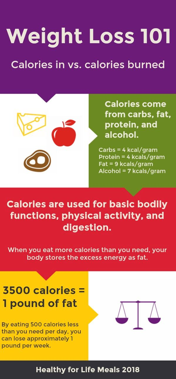 for weight loss and calories
