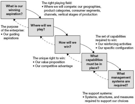 Cascading strategic choices, Roger L. Martin