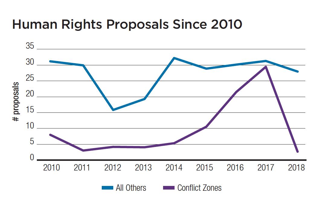 Human Rights Chart.png