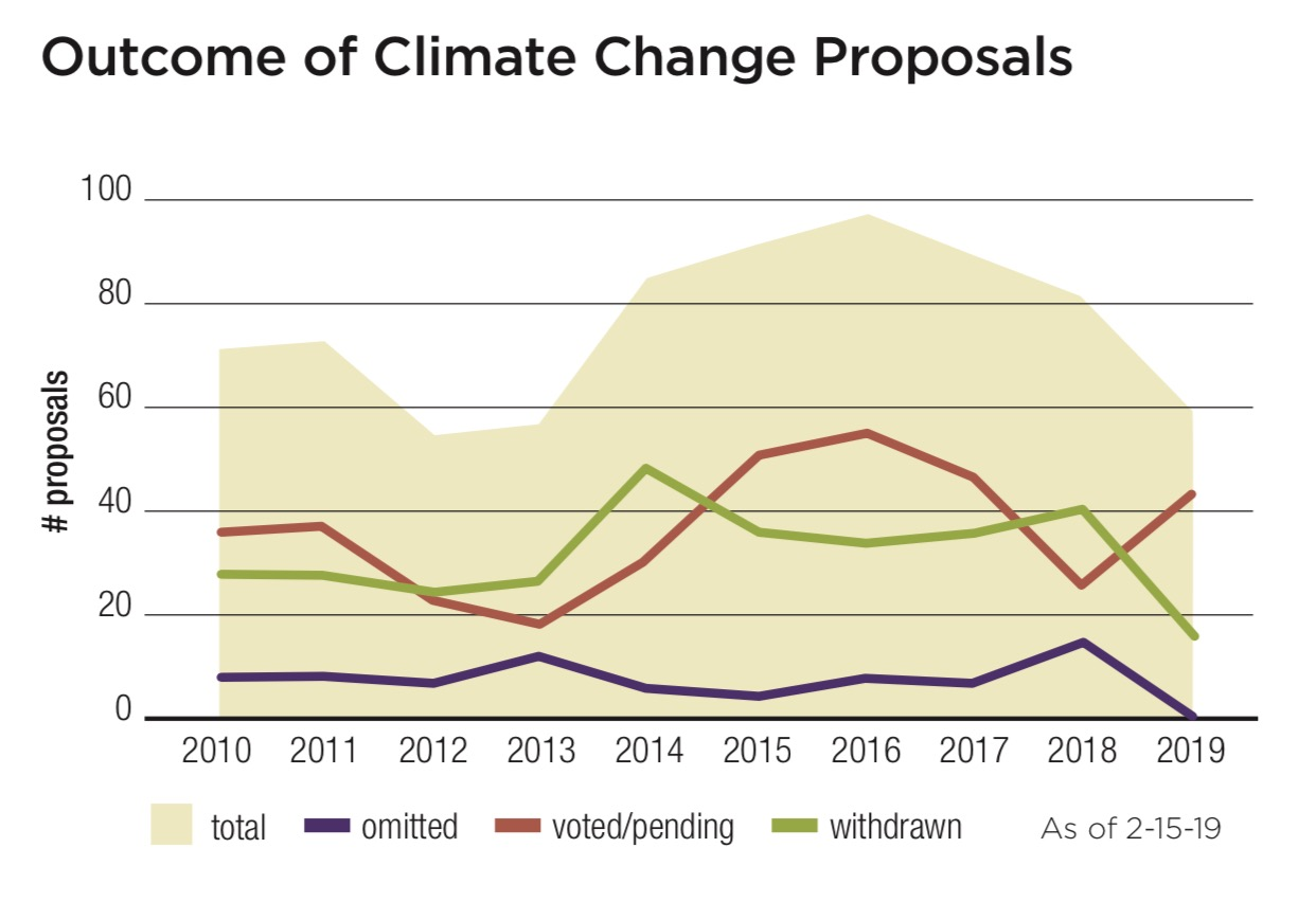 Outcome of Climate Change Proposals