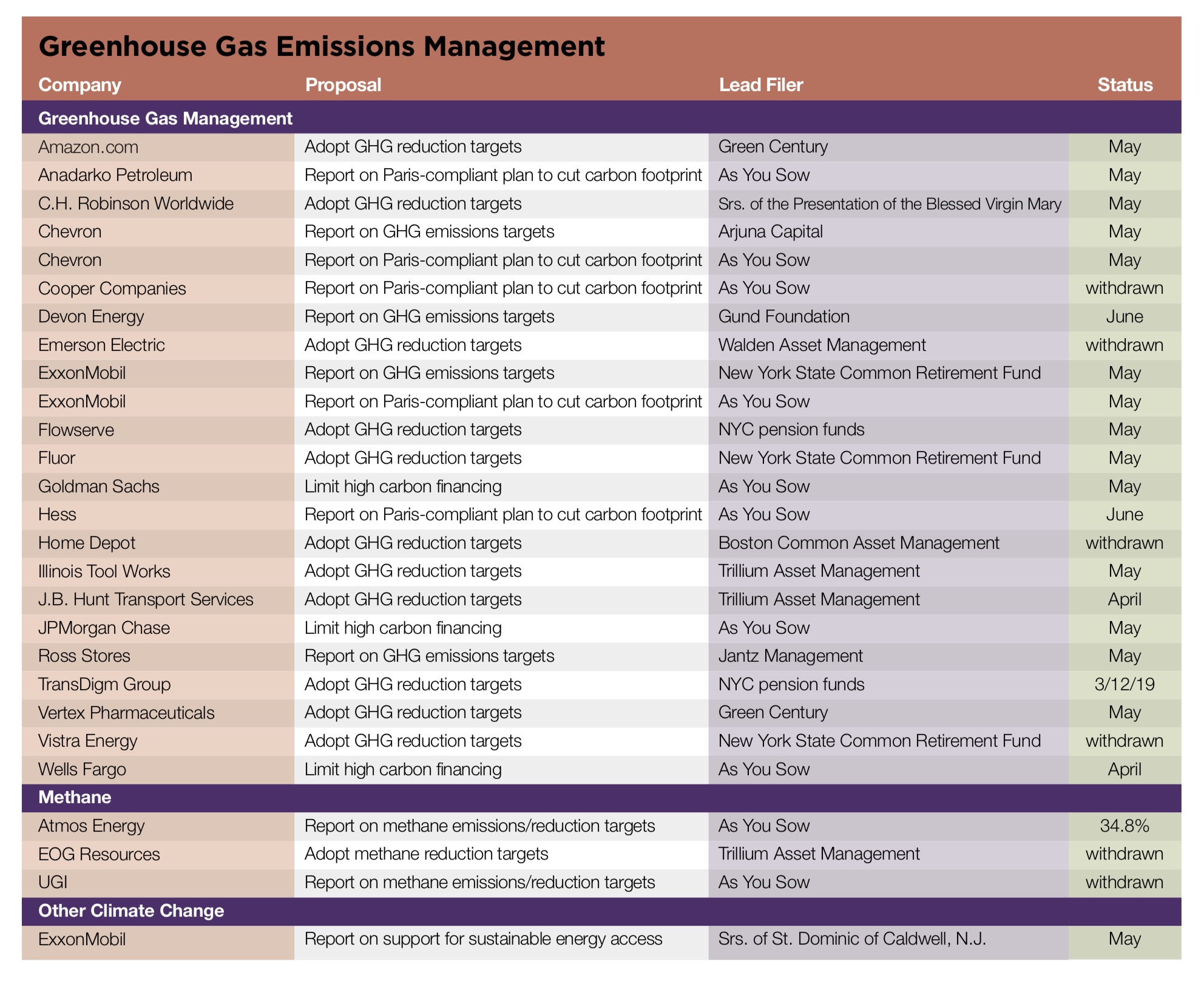 Greenhouse Gas Emissions Management