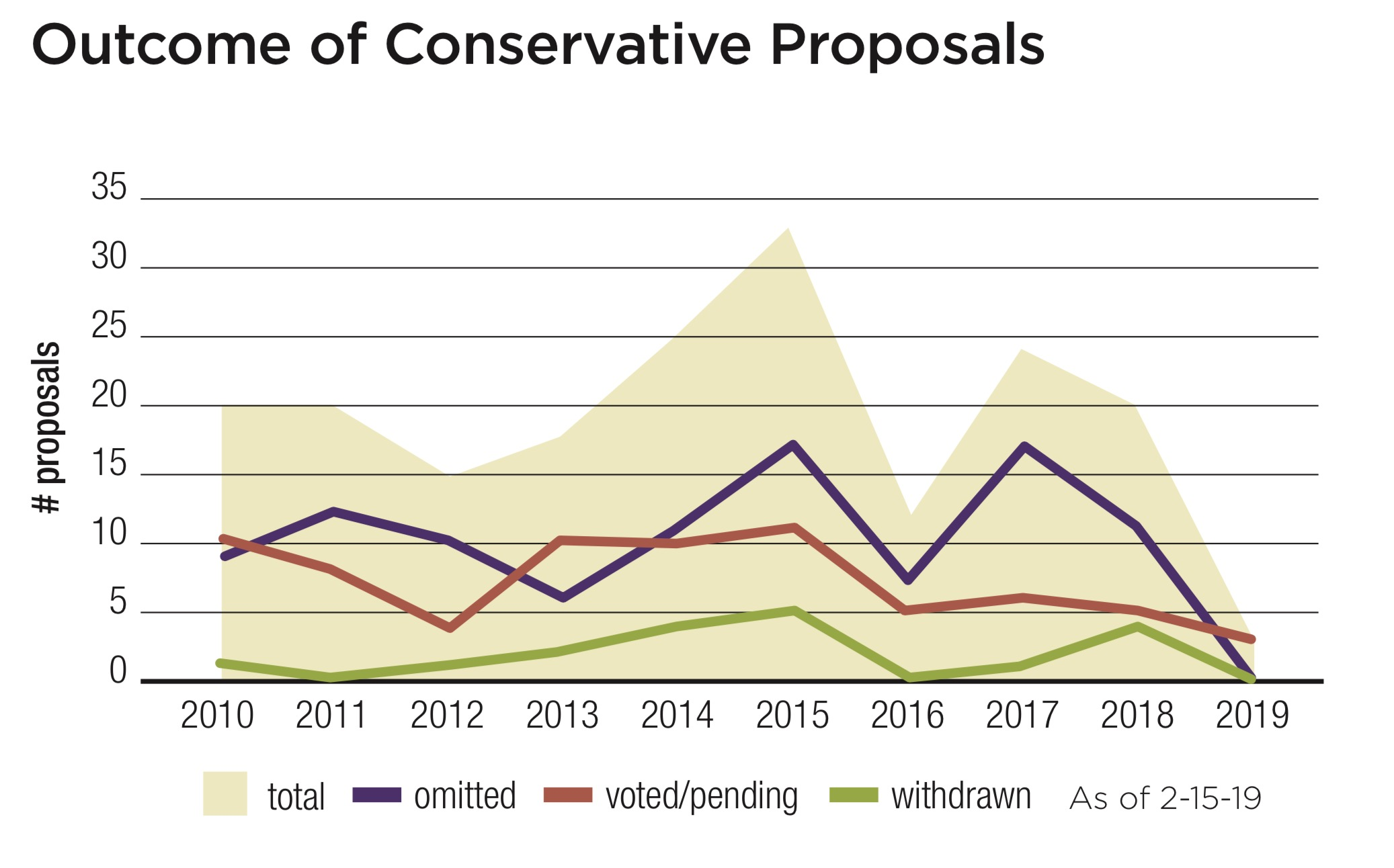 Outcome of Conservative Proposals.jpg