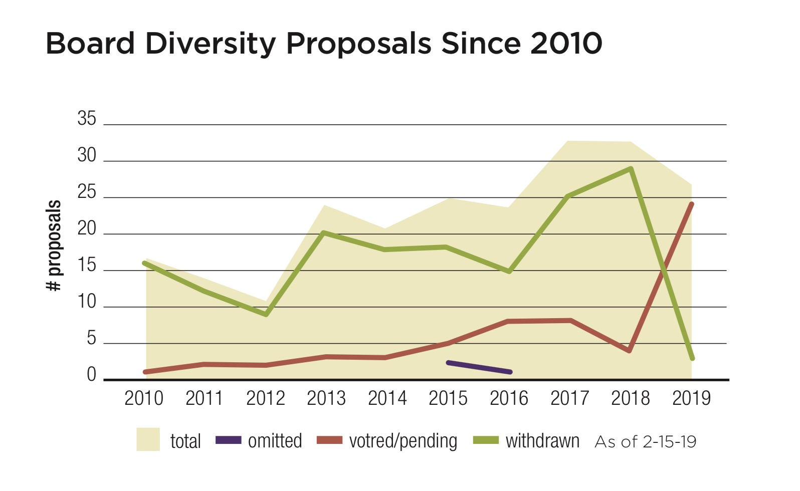Board Diversity Proposals Since 2010.jpg