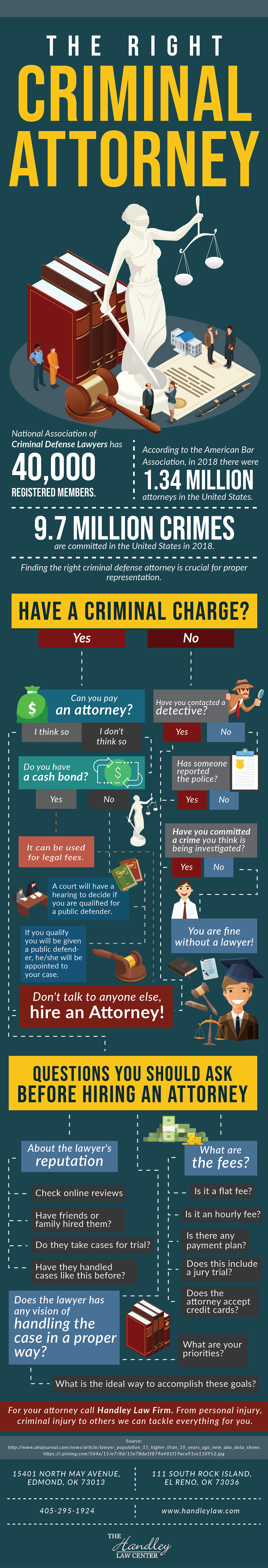 The Right Criminal Attorney Infographic