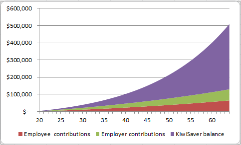 20 Years and above age with 30 K annual earnings