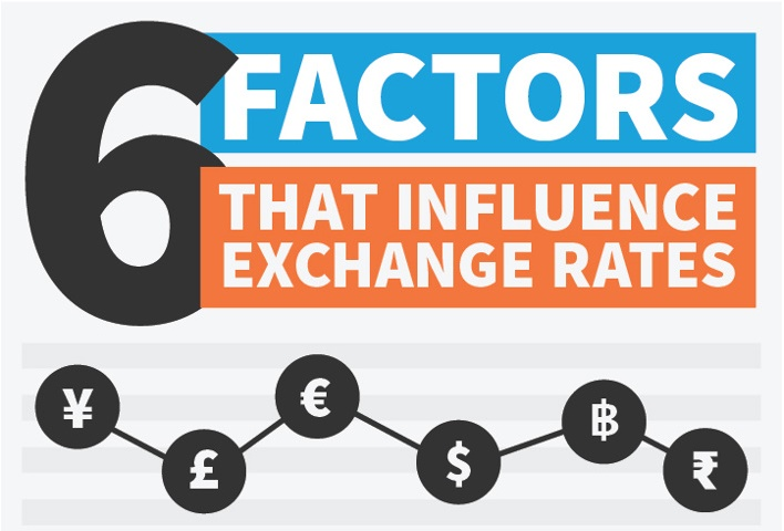 THE SIX FACTORS THAT INFLUENCE EXCHANGE RATES -
