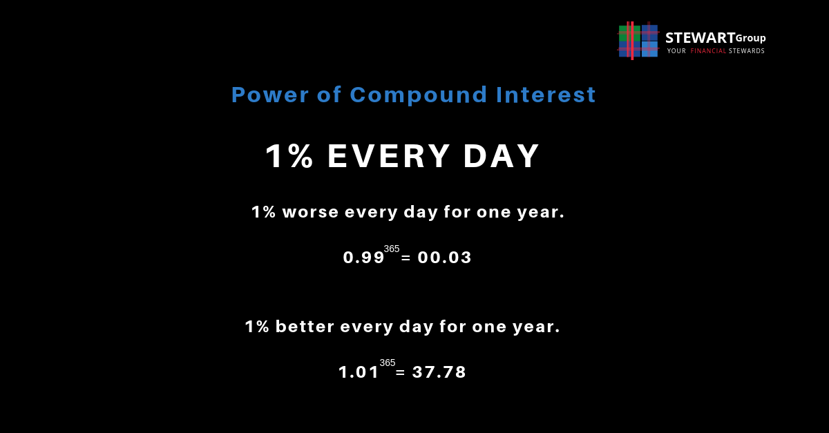 Power of compount interest - Stewart Group.png