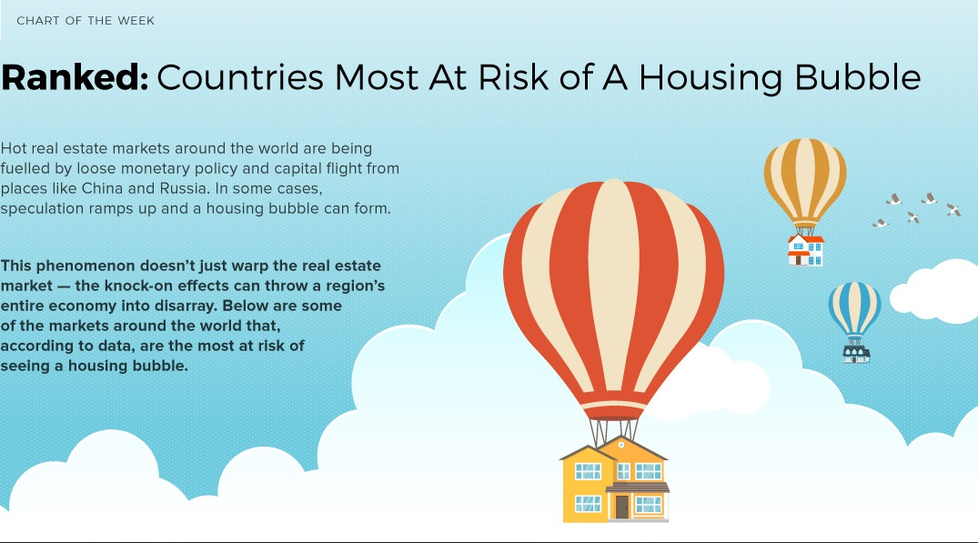 THE COUNTRIES WITH THE HIGHEST HOUSING BUBBLE RISKS -