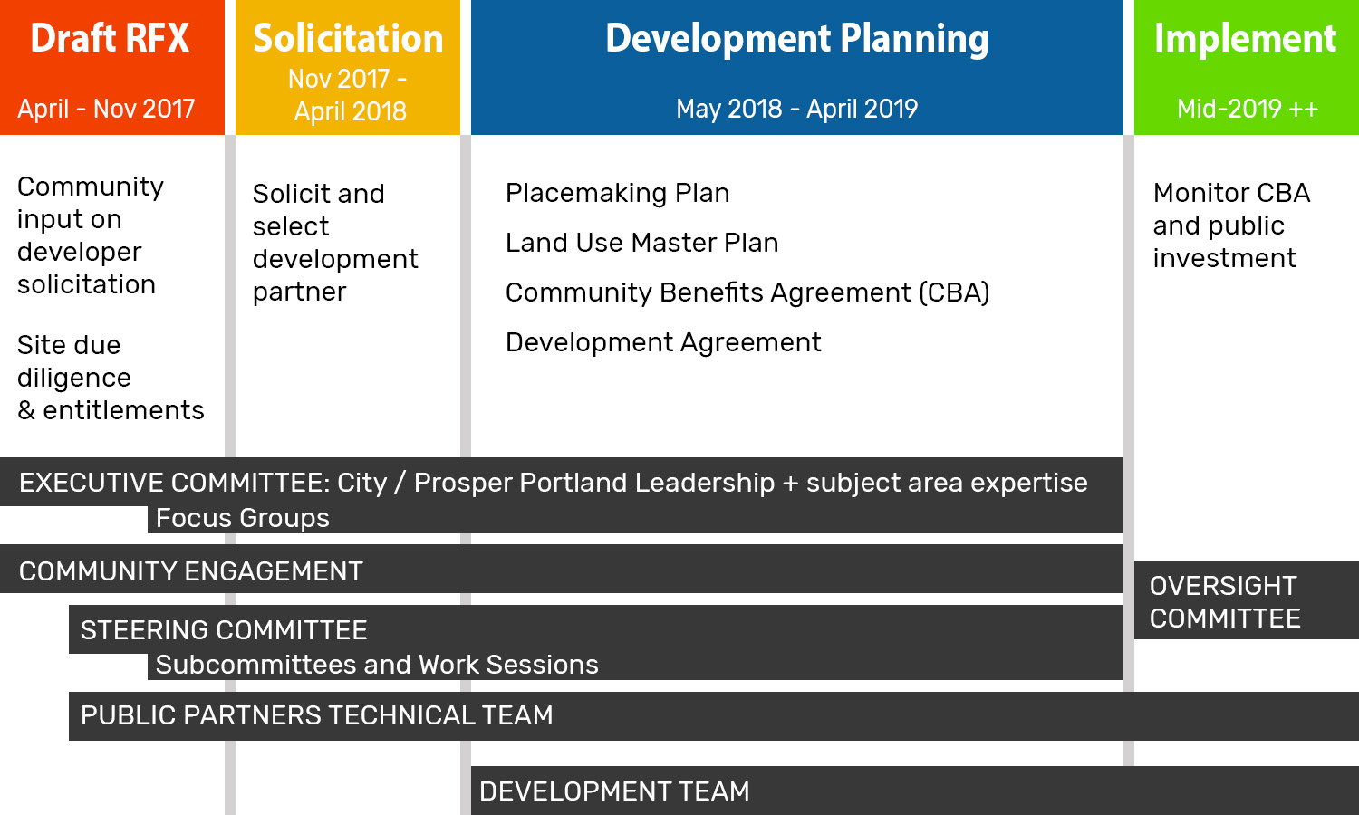 Timeline of the Broadway Corridor project