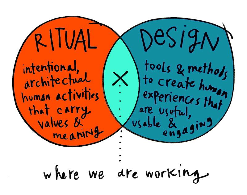 ritualdesign.jpg