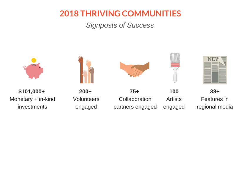 2018 THRIVING COMMUNITIES signposts of success graphic (no logos).png