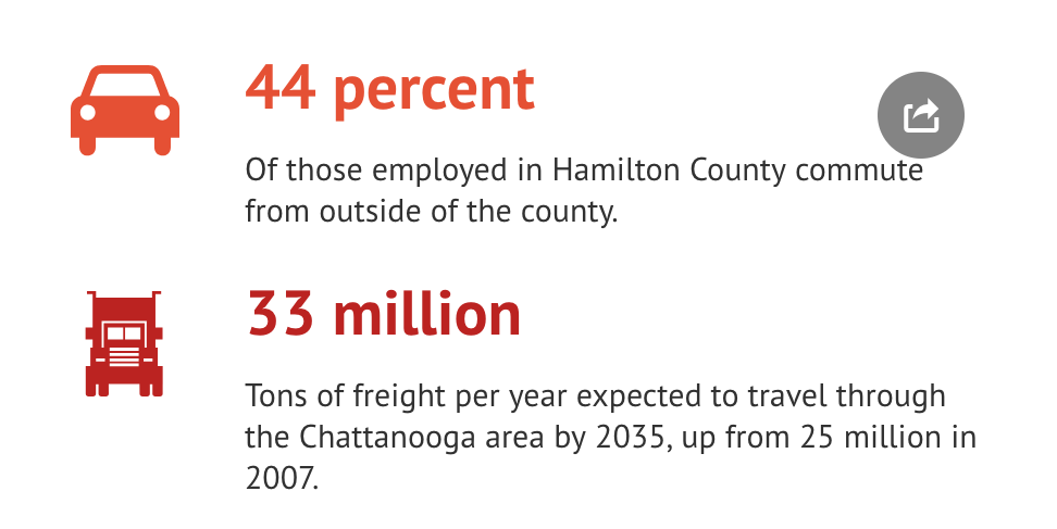 Information provided by Freightwaves and Thrive Regional Partnership