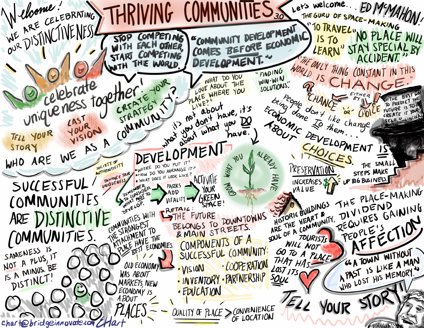 Graphic recording by Esther Hart
