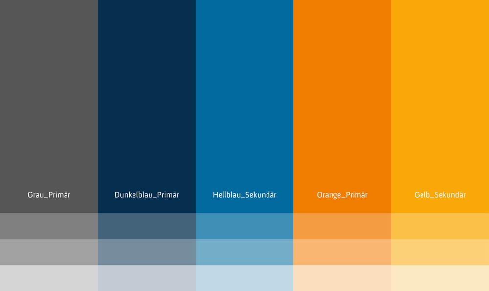 Ein kontrastreiches Farbklima mit Blau und Anthrazit als Hauptfarben und Orange als Kontrastfarbe verleihen dem Unternehmensauftritt von rde eine dynamische Wirkung.