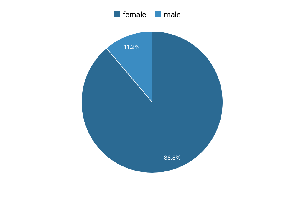 audience for T Moore Home - gender