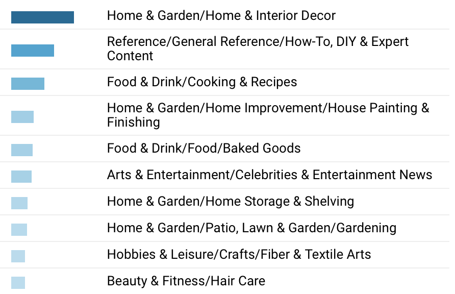 how to market online to a home decor consumer - T Moore Home
