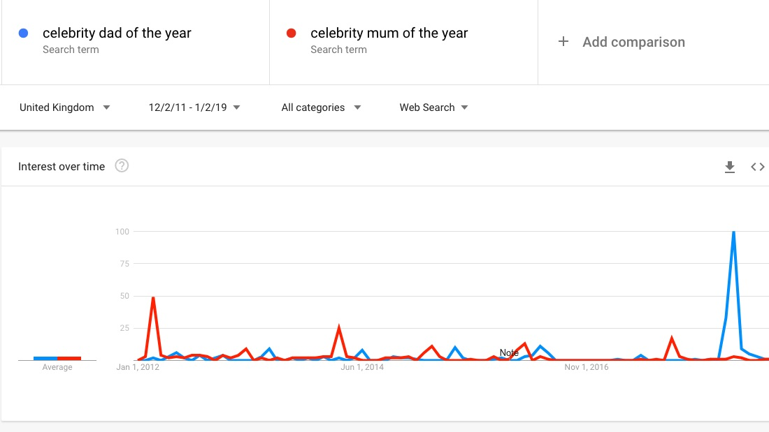 The blue spike demonstrates the interest of Celeb Dad since 2012, the red, shows Celeb mum during the same period