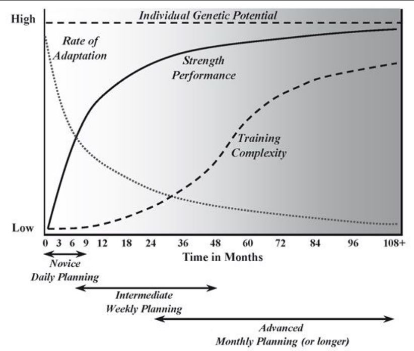 There is no perfect training program - There is only a training program that is appropriate for you relative to your genetic potential. Until you reach a point that you're happy to maintain, your training program will need to change as you improve.Image from Mark Rippetoe's Practical Programming for Strength Training