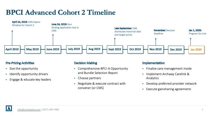 Archway BPCI Advanced Cohort 2 Timeline.jpg