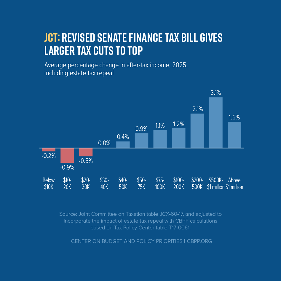 113017_revised_senate_finance_tax_bill_gives_larger_tax_cuts_to_top_jtc2025_f.png